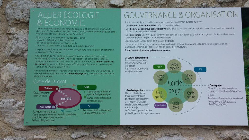 Les-amanins-gouvernance-organisation-eco-entreprenariat