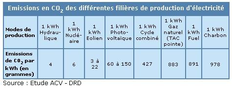 kwh-emission_co2_par_filieres_de_production_delectricite